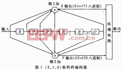 (2,1,6)卷积编码器