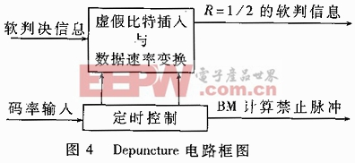 Depuncture电路框图