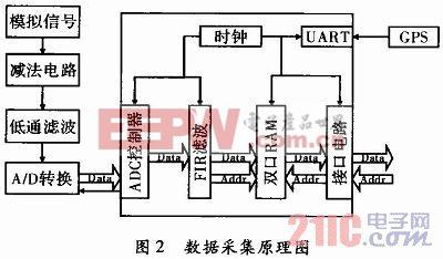 捷联惯性组合导航系统的工程设计