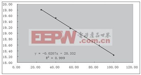 图4 Excel生成的趋势图-基于结温保护的LED驱动设计