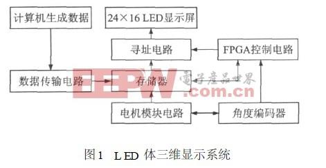 LED 体三维显示系统