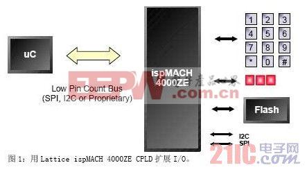 用Lattice ispMACH 4000ZE CPLD扩展I/O