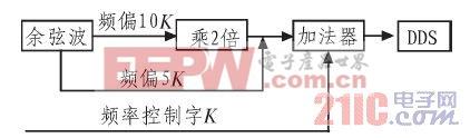 CPLD数字调频电路图