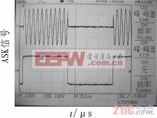 ASK信号测试图