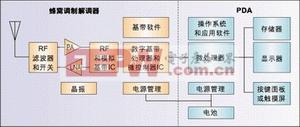 图1:蜂窝子系统复杂元器件(橙色模块)的数量与PDA中的此类元器件(绿色模块)数量接近。由于涉及到高频,RF元件为PCB设计带来更多复杂性。