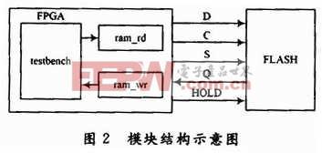 基于FPGA的SPI总线接口的实现