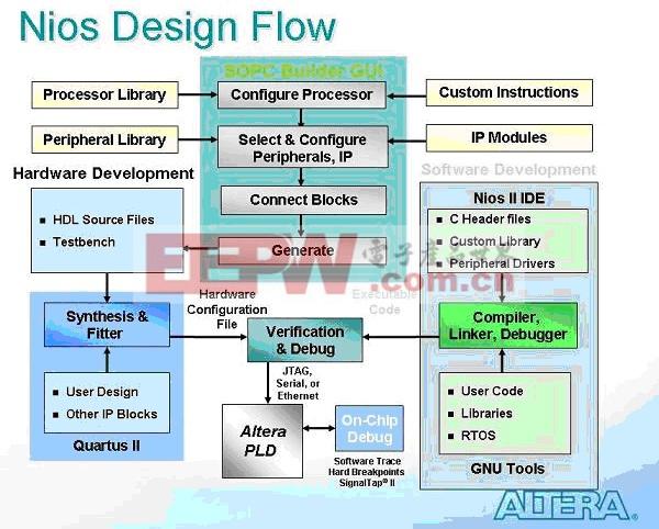 nios开发结构基础构思