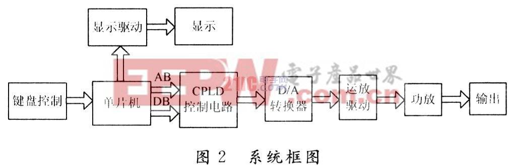基于cpld的函数信号发生器设计