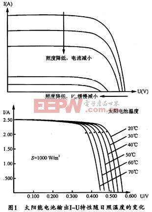 太阳能电池板输出I-U特性曲线