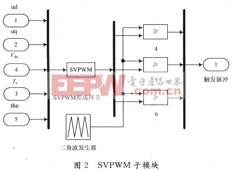 在模型中使用Repeating Sequence模块作为双向定时计数器,与SVPWM调制波进行比较,其输出作为滞环比较器的输入。Matlab语言编写的S函数则作为比较值的计算与分配单元。 2 仿真与分析 仿真对象:SVPWM与永磁同步电机。通过Matlab仿真得到的波形如图3所示。