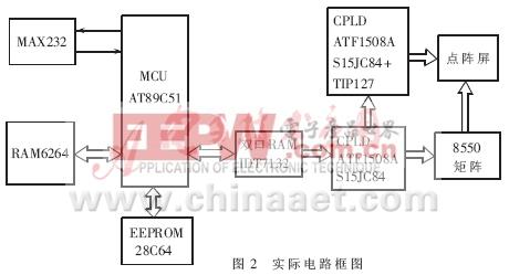 基于CPLD和Embedded System的LED点阵显示系统的实现