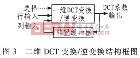 2d-dct的结构框图如图3所示.
