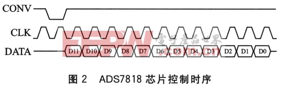 高压控制模块由TI公司的D/A芯片TLV5630和高压模块实现。高压模块的输出与其输入控制电压成正比。TLV5630具有8通道的12位输出,可以使高压模块的电压步进精确控制在1 V量级。FPGA通过RS232接口与温度模块通信,通过发送命令字与接收返回信息来控制温度。 系统需要接口将数据上传至计算机,而计算机的命令参数也通过此接口下载至本系统中。USB2.0接口的传输速率达到480 Mb/s,可胜任快速传回数据的任务。本文采用USB2.0接口作为系统与计算机通信的接口,USB的通信芯片选用Cypress