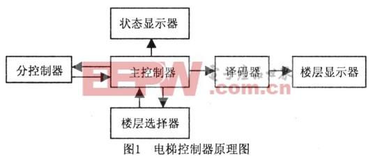 继电路控制三层电梯电路图-三层电梯电路图