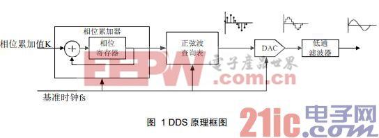 DDS原理框图