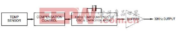 TCXO功能框图