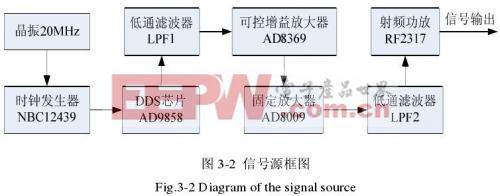 信号源的框图