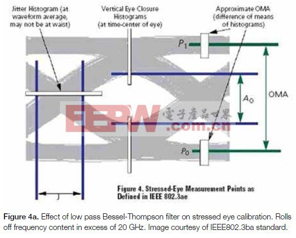 100 Gb/s通信系统物理层测试应用指南