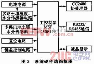系统硬件结构框图