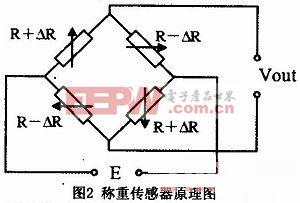 电阻应变式称重传感器工作原理