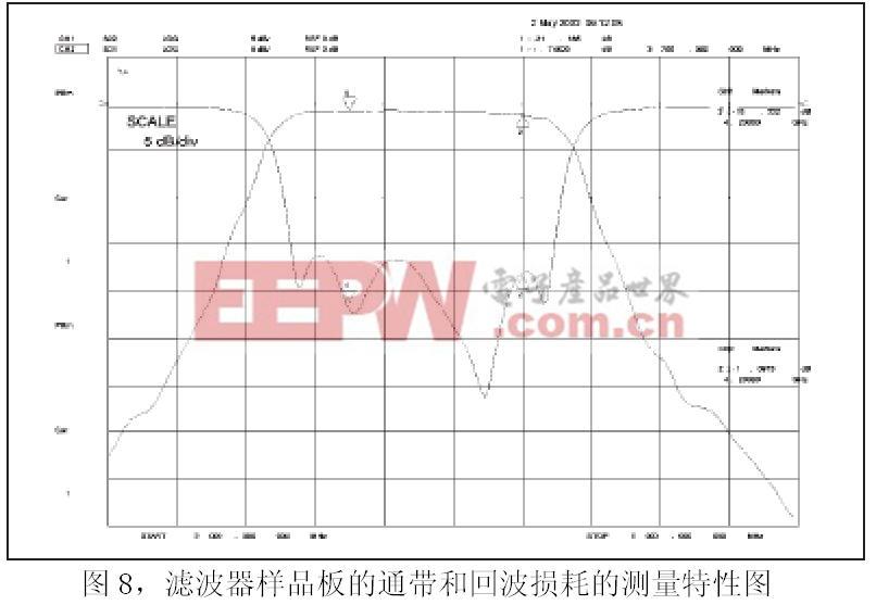 滤波器样品电路板的性能