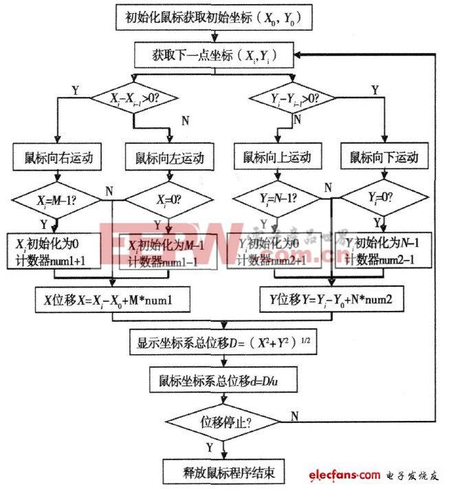 图1  鼠标位移测量程序流程图