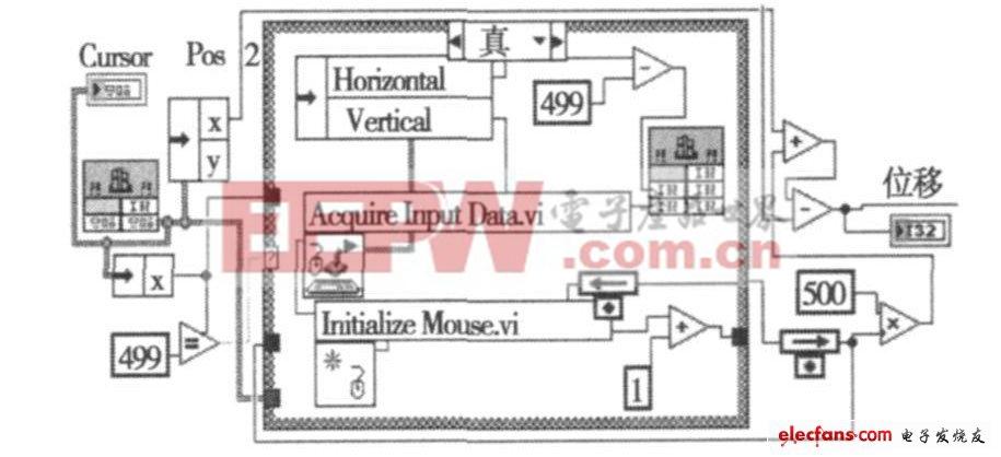 测试测量 设计应用 > 一种鼠标位移测量技术研究
