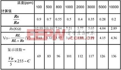 表1甲烷测试计算