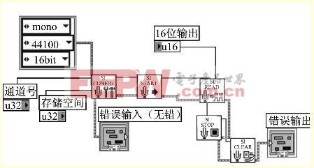 > 基于虚拟仪器的电机故障声测系统  labview提供了完备的声卡控制图片