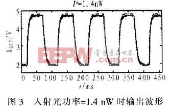 输入光功率在1.4 nW时理论值(虚线)与测量值(实线)相差不到0.1 V
