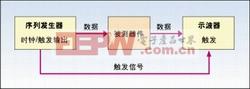 图1:用眼图法进行抖动测量的系统设置。