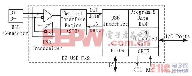 EZ-USB FX2芯片的内部结构