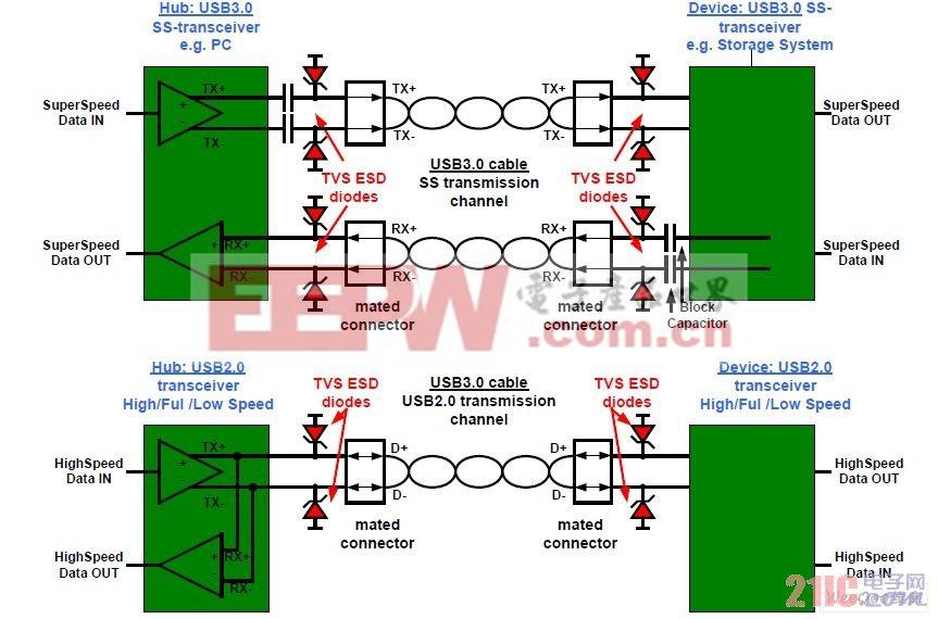 USB3.0物理链路在主机侧和设备侧带有ESD防护