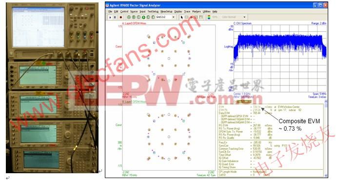 使用 Agilent Infiniium 90000A 系列示波器进行四通道 MIMO 测试设置和基线测量的结果 www.elecfans.com