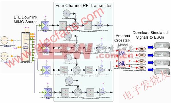 包括相位噪声、PA 增益压缩和天线串扰减损的仿真射频发射机设计 www.elecfans.com