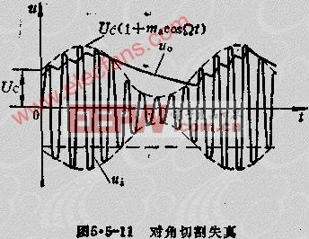 大信号检波器电路--串联型二极管峰值包络检波器
