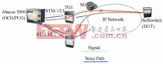 仿真PSTN端局测试软交换C4功能