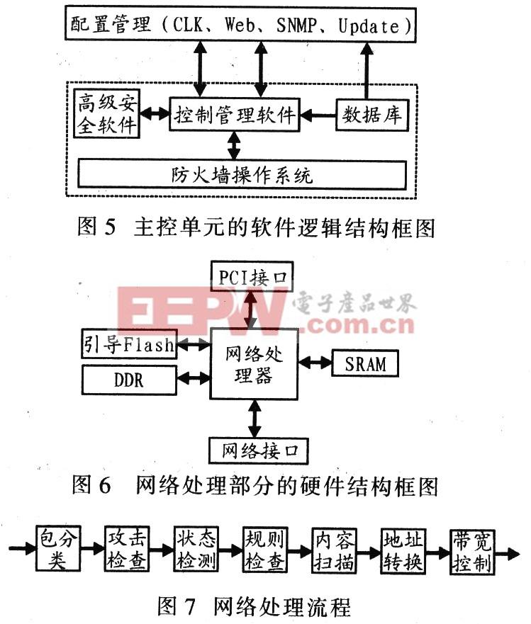 4.2 网络处理单元 网络处理单元采用NP设计专用网络处理板,内嵌微码运行实时性高的防火墙功能模块。图6为其硬件结构框图,图7为网络处理流程。 4.3 千兆电子商务系统防火墙的特点 由于防火墙的安全过滤与操作系统无关,并与防火墙配置管理、控制分离,所以网络处理器的安全功能可随时升级。该系统在提供高安全性和高性能的同时,符合电信级网络设备高可靠、高稳定的要求,且相对成本较低。由于具有自主知识产权,因此该系统具有极强的功能和可扩展性。 5 千兆电子商务系统安全防火墙关键技术 为了确保电子商务系统高安全、高性