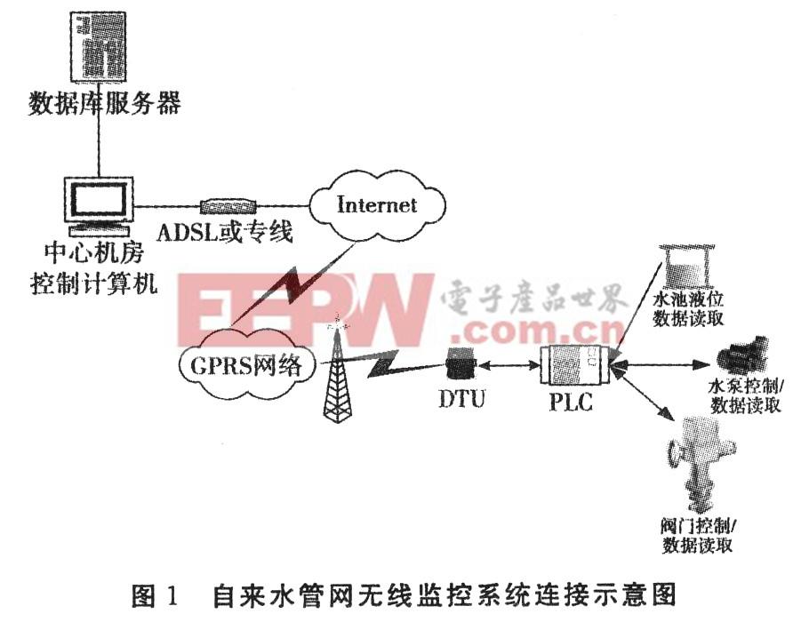 基于s7―2 oo自来水管网无线监控系统设计