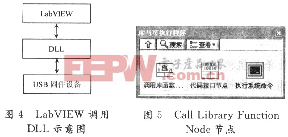基于labview与usb的虚拟仪器接口设计