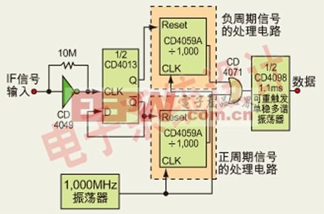 差分gps校正信号的窄频移数字鉴别器电路