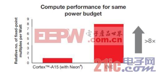 图1 Cortex-A15相同功率预算时计算性能为原来的8倍以上