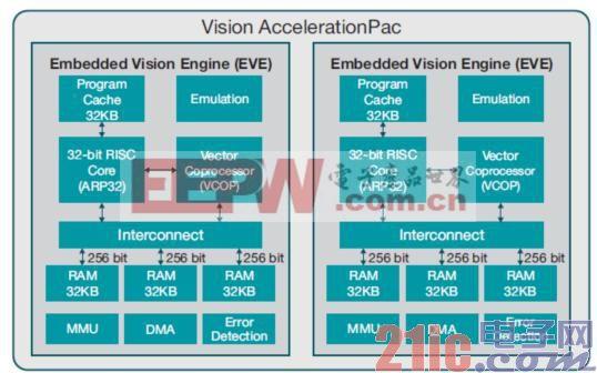 图2 Vision AccelerationPac架构