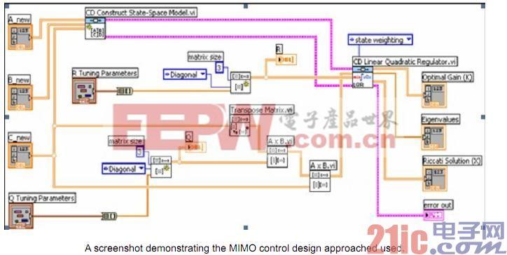 伟世通使用NI LabVIEW简化汽车动力总成控制