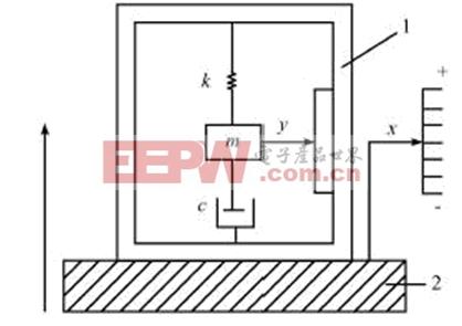 电容式加速度传感器的原理结构如图1所示