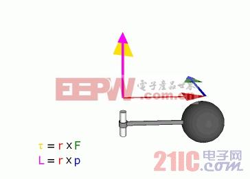 力量,扭矩和动量传染媒介之间的关系在转动的系统