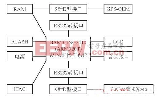图2 车载终端硬件组成框图