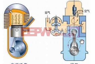 汽车发动机类型及其分类方式