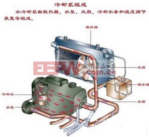 浅谈汽车发动机冷却系统工作原理