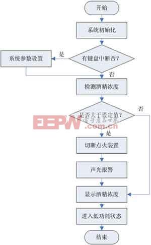 控制仪主程序流程图